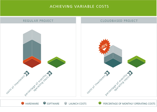 how to find variable cost percentage